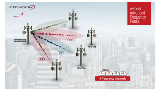 Why struggle to get additional wireless backhaul spectrum, when you can reuse the spectrum you already have?