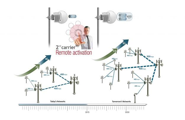 How to double wireless backhaul capacity with only 1 click?