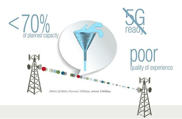 Is your network ready to deal with 4G & 5G traffic?