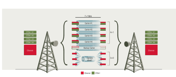 How to gain 20% more long haul capacity for each radio, with 25% fewer carriers