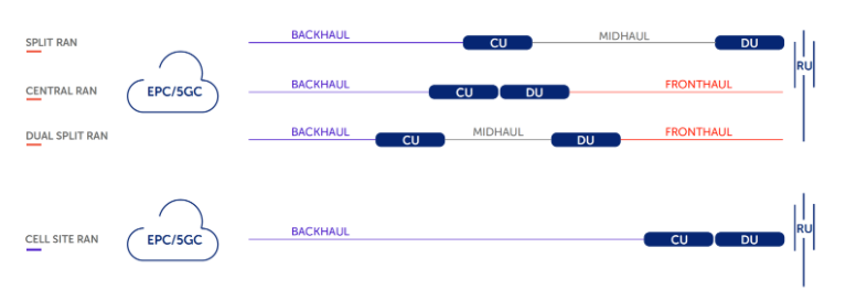 5G fronthaul & midhaul configurations 1