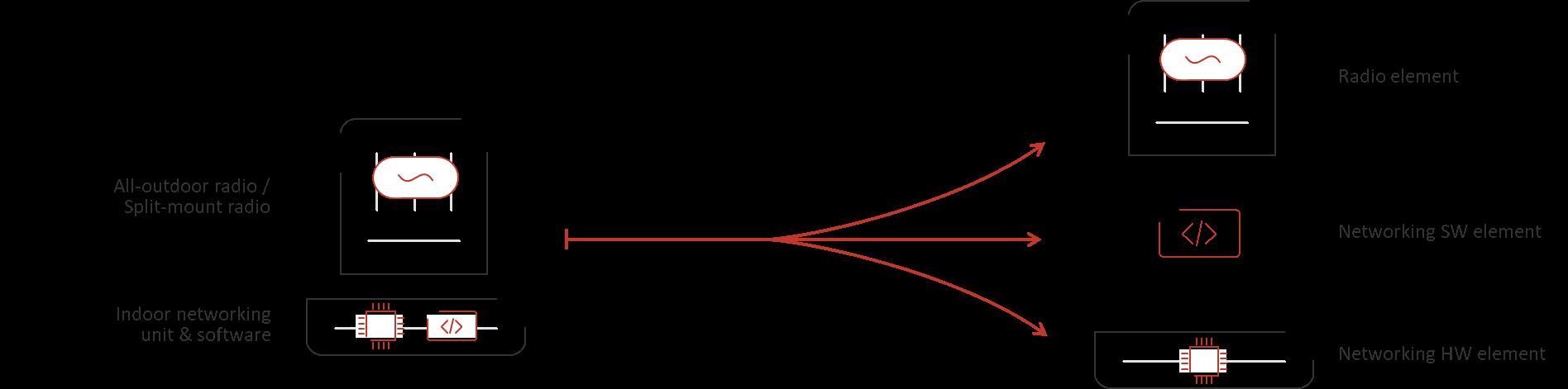 Disaggregated wireless backhaul