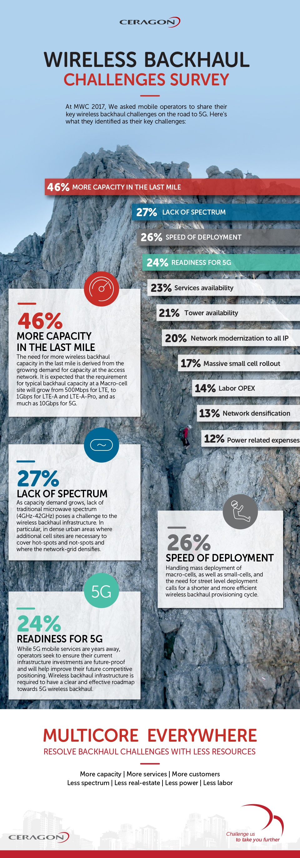 MWC-Survey-infographics_blog