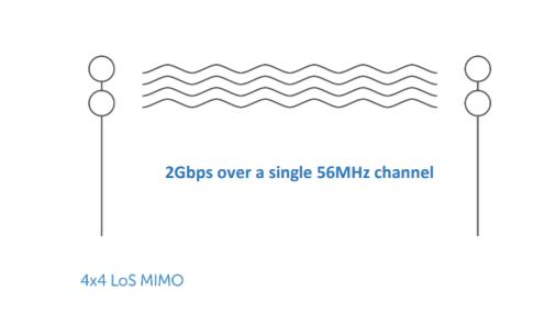 what you need to know about 5G_4*4 LoS MIMO