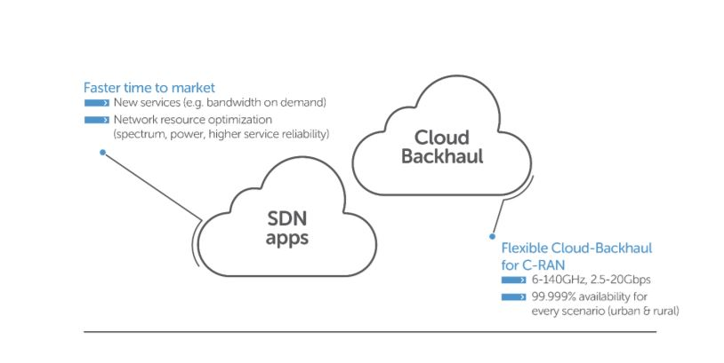 what you need to know about 5G_cloud backhaul